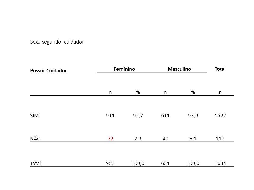 Sexo segundo cuidador Possui Cuidador FemininoMasculinoTotal n%n%n SIM91192,761193,91522 NÃO727,3406,1112 Total983100,0651100,01634