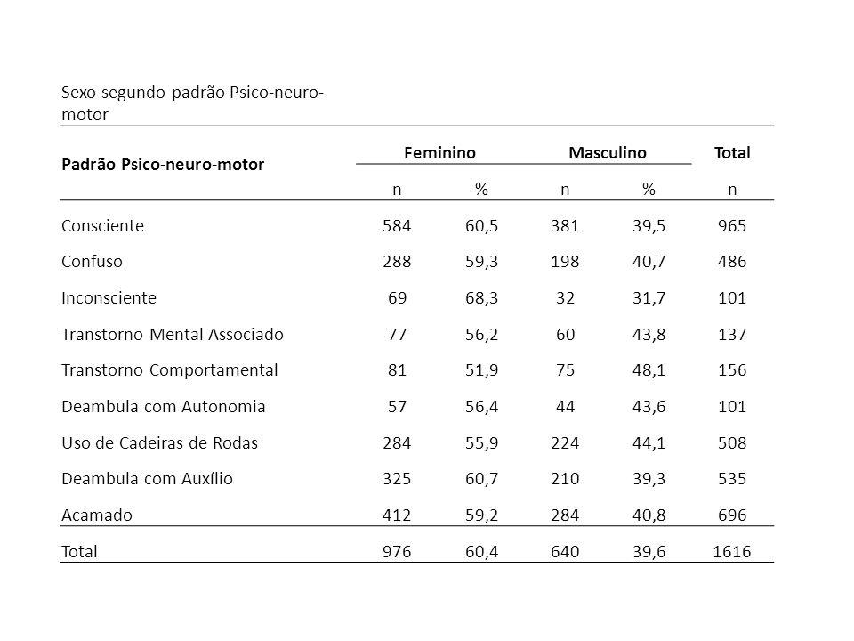 Sexo segundo padrão Psico-neuro- motor Padrão Psico-neuro-motor FemininoMasculinoTotal n%n%n Consciente58460,538139,5965 Confuso28859,319840,7486 Inco