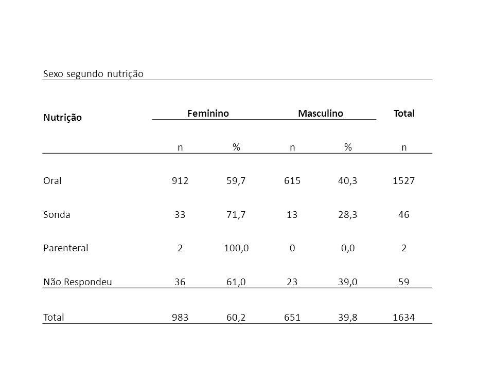 Sexo segundo nutrição Nutrição FemininoMasculinoTotal n%n%n Oral91259,761540,31527 Sonda3371,71328,346 Parenteral2100,000,02 Não Respondeu3661,02339,0