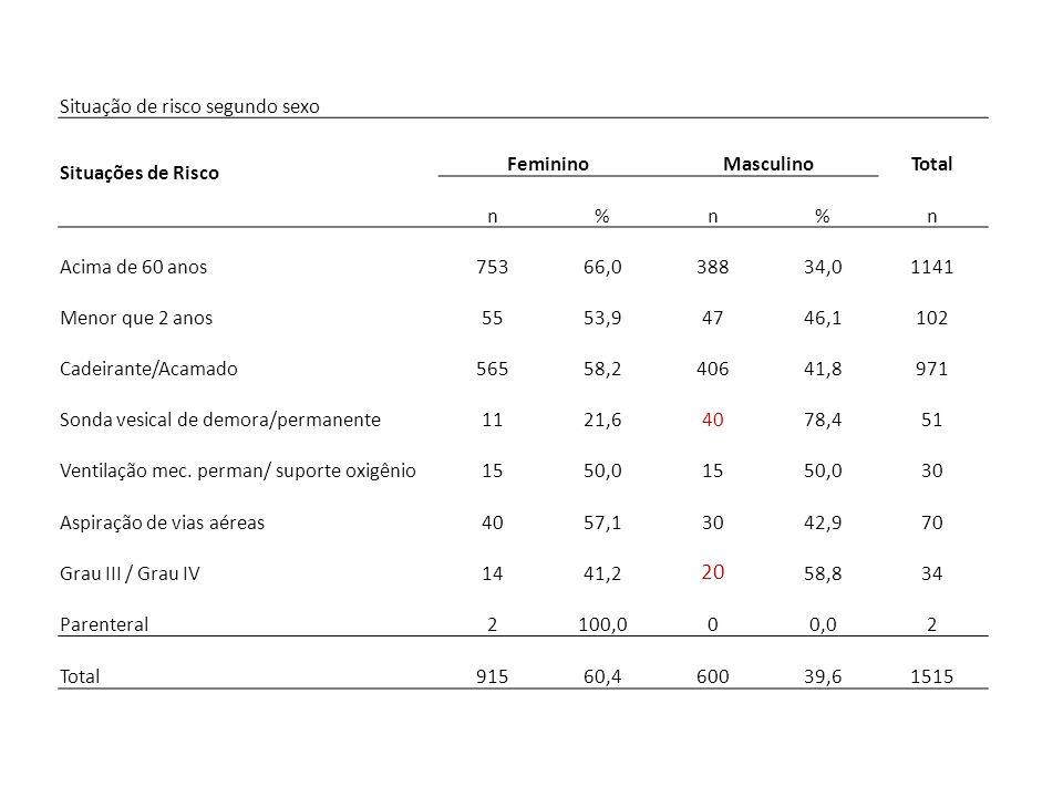 Situação de risco segundo sexo Situações de Risco FemininoMasculinoTotal n%n%n Acima de 60 anos75366,038834,01141 Menor que 2 anos5553,94746,1102 Cade