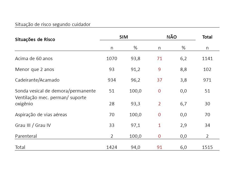 Situação de risco segundo cuidador Situações de Risco SIMNÃOTotal n%n%n Acima de 60 anos107093,8716,21141 Menor que 2 anos9391,298,8102 Cadeirante/Aca