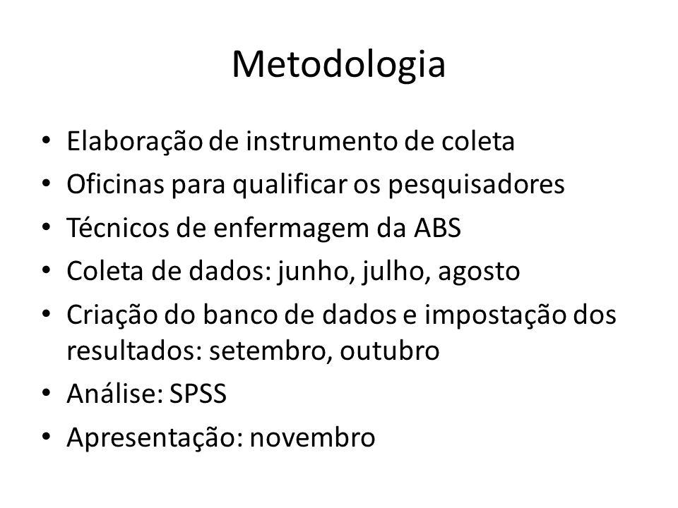 Metodologia • Elaboração de instrumento de coleta • Oficinas para qualificar os pesquisadores • Técnicos de enfermagem da ABS • Coleta de dados: junho