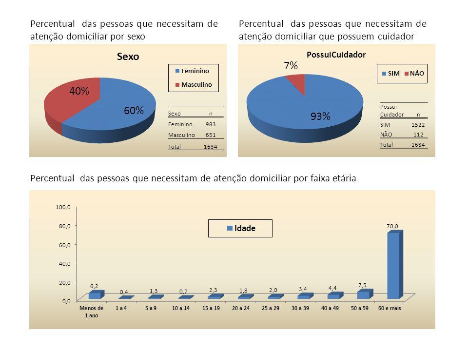 Sexon Feminino983 Masculino651 Total1634 Possui Cuidadorn SIM1522 NÃO112 Total1634 Percentual das pessoas que necessitam de atenção domiciliar por sex