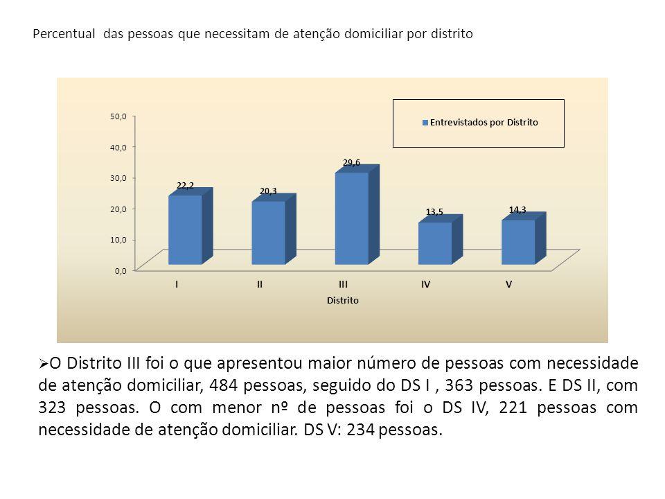 Percentual das pessoas que necessitam de atenção domiciliar por distrito  O Distrito III foi o que apresentou maior número de pessoas com necessidade
