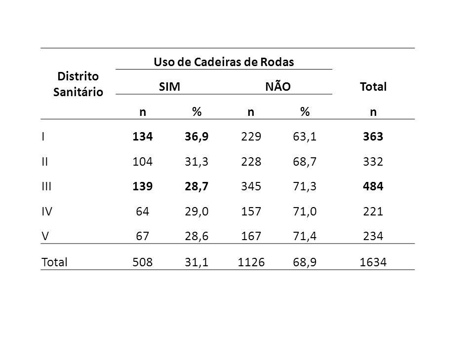 Distrito Sanitário Uso de Cadeiras de Rodas SIMNÃOTotal n%n%n I13436,922963,1363 II10431,322868,7332 III13928,734571,3484 IV6429,015771,0221 V6728,616