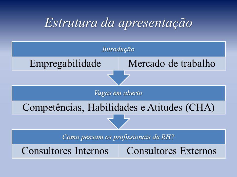 Estrutura da apresentação Como pensam os profissionais de RH.