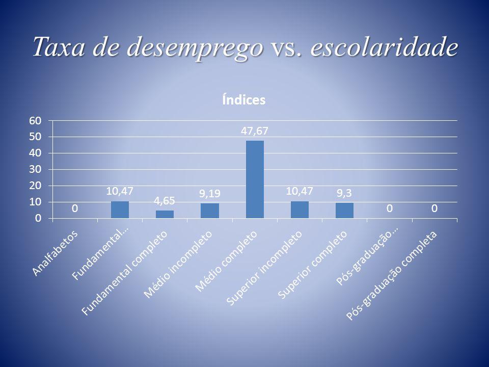 Taxa de desemprego vs. escolaridade