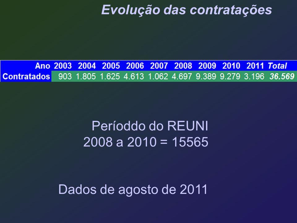 Períoddo do REUNI 2008 a 2010 = 15565 Dados de agosto de 2011 Evolução das contratações