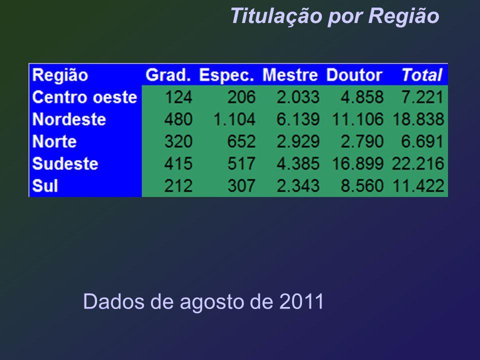 Titulação por Região Dados de agosto de 2011