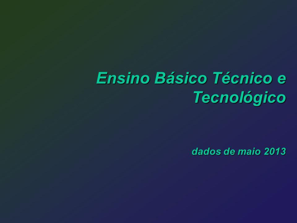 Ensino Básico Técnico e Tecnológico dados de maio 2013