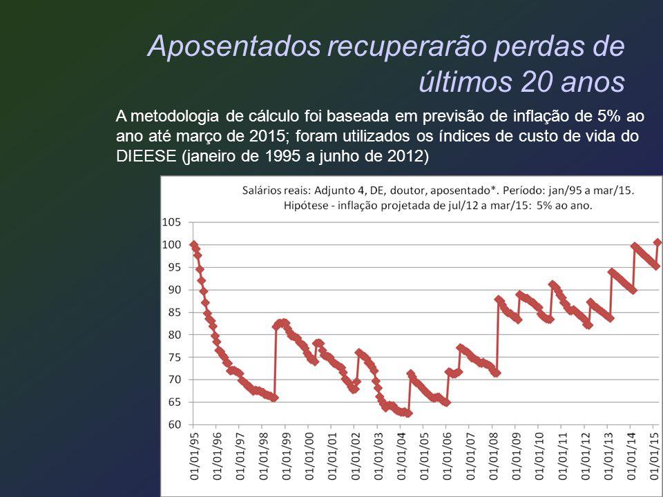Aposentados recuperarão perdas de últimos 20 anos A metodologia de cálculo foi baseada em previsão de inflação de 5% ao ano até março de 2015; foram u