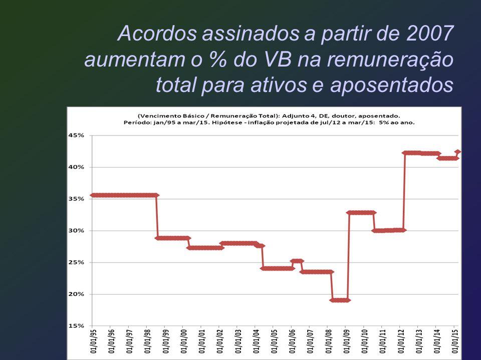 Acordos assinados a partir de 2007 aumentam o % do VB na remuneração total para ativos e aposentados