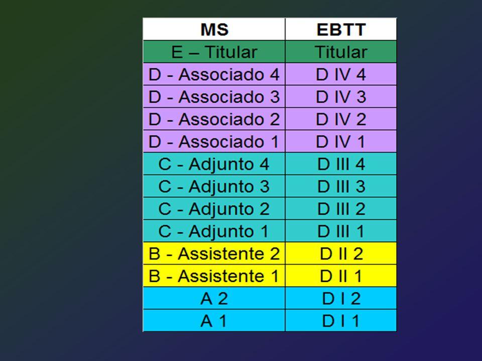 Na Carreira de MS Promoção acelerada Os aprovados no estágio probatório fazem jus a processo de aceleração da promoção: - de qualquer nível da Classe A para o nível 1 da Classe B, Assistente, se Mestres - de qualquer nível da Classe A ou B para o nível 1 da Classe C, Adjunto, se doutores