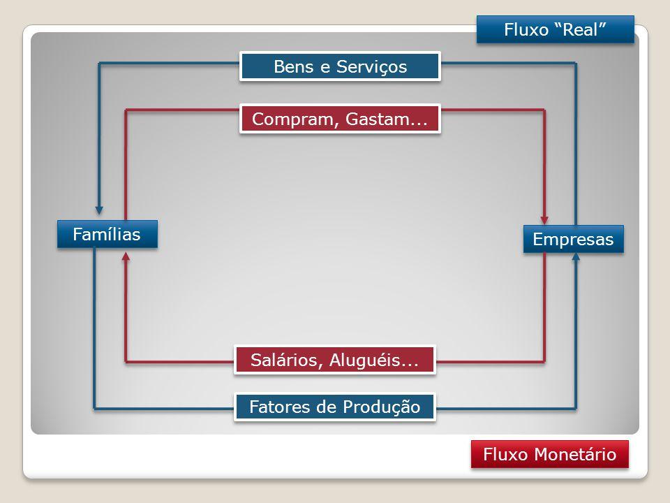 Fluxo Real Famílias Empresas Fatores de Produção Bens e Serviços Salários, Aluguéis...