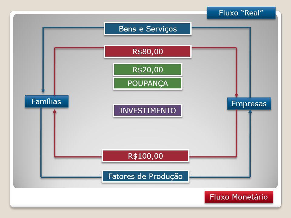 Fluxo Real Famílias Empresas Fatores de Produção Bens e Serviços R$100,00 R$80,00 Fluxo Monetário R$20,00 POUPANÇA INVESTIMENTO