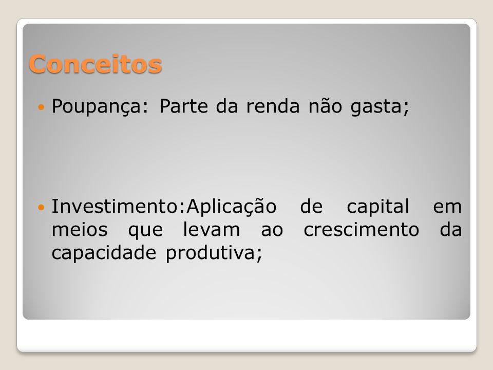 Conceitos  Poupança: Parte da renda não gasta;  Investimento:Aplicação de capital em meios que levam ao crescimento da capacidade produtiva;