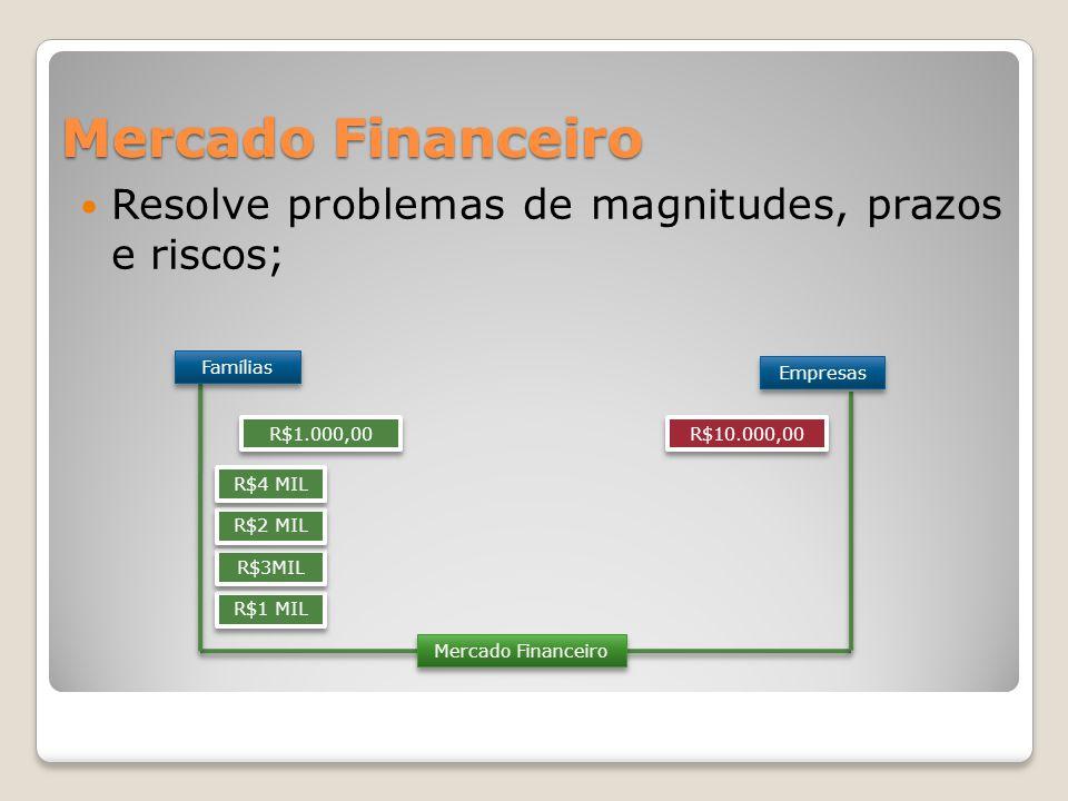  Resolve problemas de magnitudes, prazos e riscos; Mercado Financeiro Famílias Empresas R$1.000,00 R$10.000,00 R$1 MIL R$3MIL R$2 MIL R$4 MIL