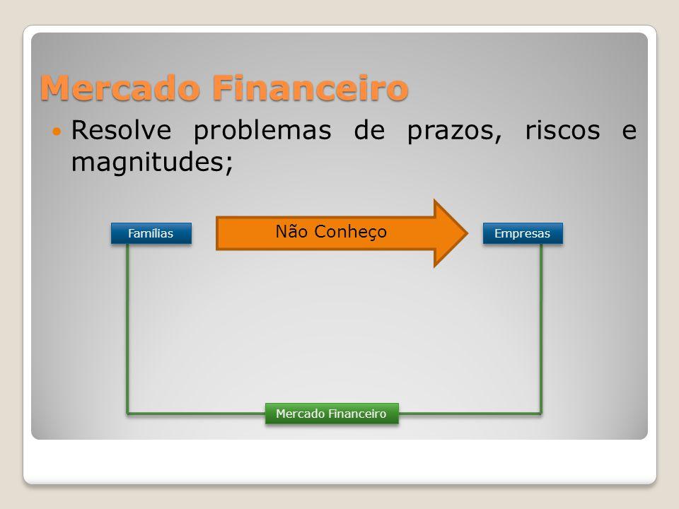 Mercado Financeiro  Resolve problemas de prazos, riscos e magnitudes; Mercado Financeiro Famílias Empresas Não Conheço