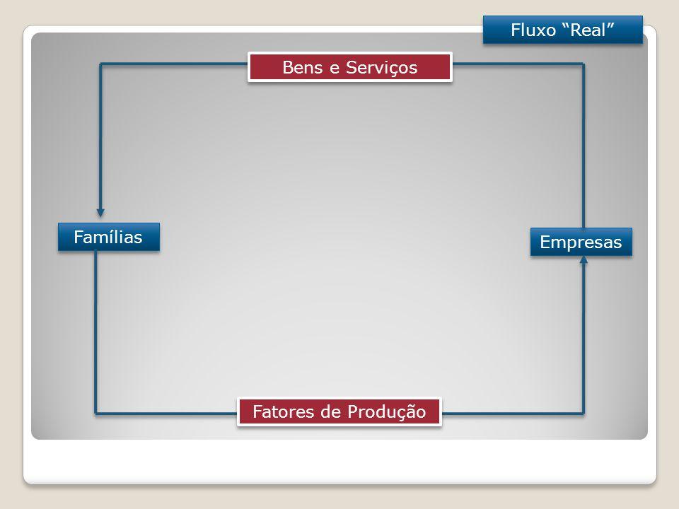 Famílias Empresas Fatores de Produção Bens e Serviços Fluxo Real