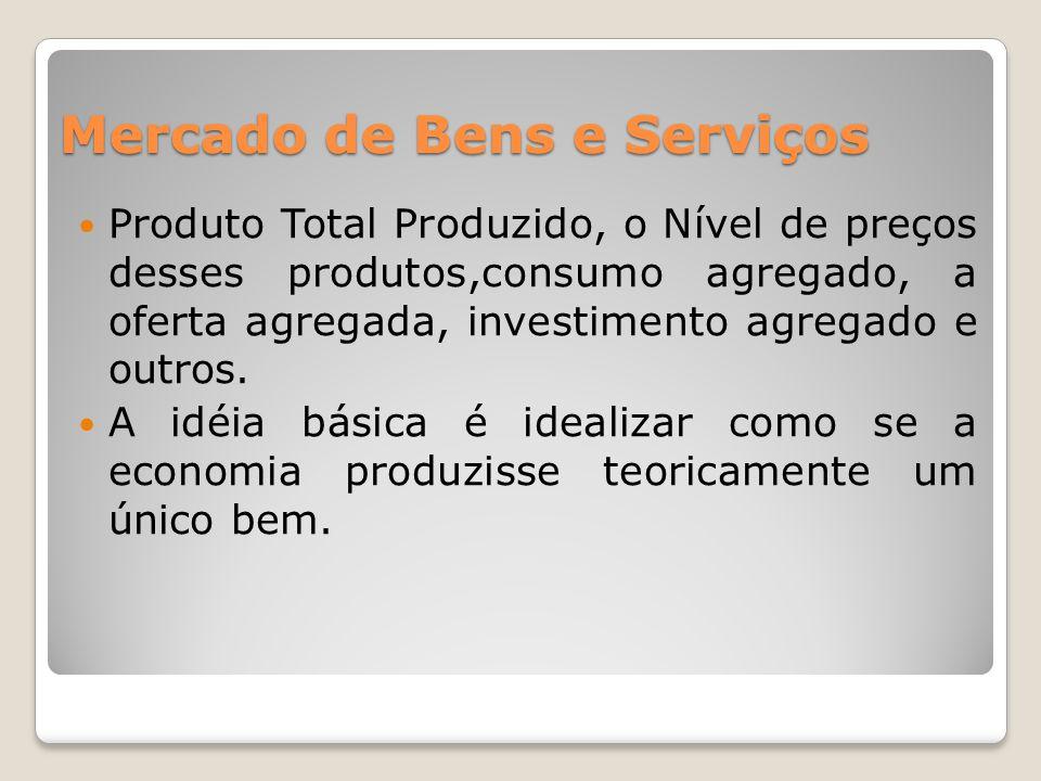 Mercado de Bens e Serviços  Produto Total Produzido, o Nível de preços desses produtos,consumo agregado, a oferta agregada, investimento agregado e outros.