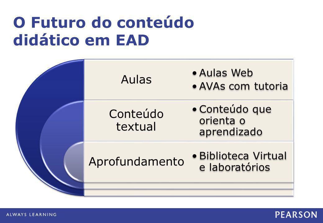 Aulas Conteúdo textual Aprofundamento •Aulas Web •AVAs com tutoria •Conteúdo que orienta o aprendizado •Biblioteca Virtual e laboratórios O Futuro do