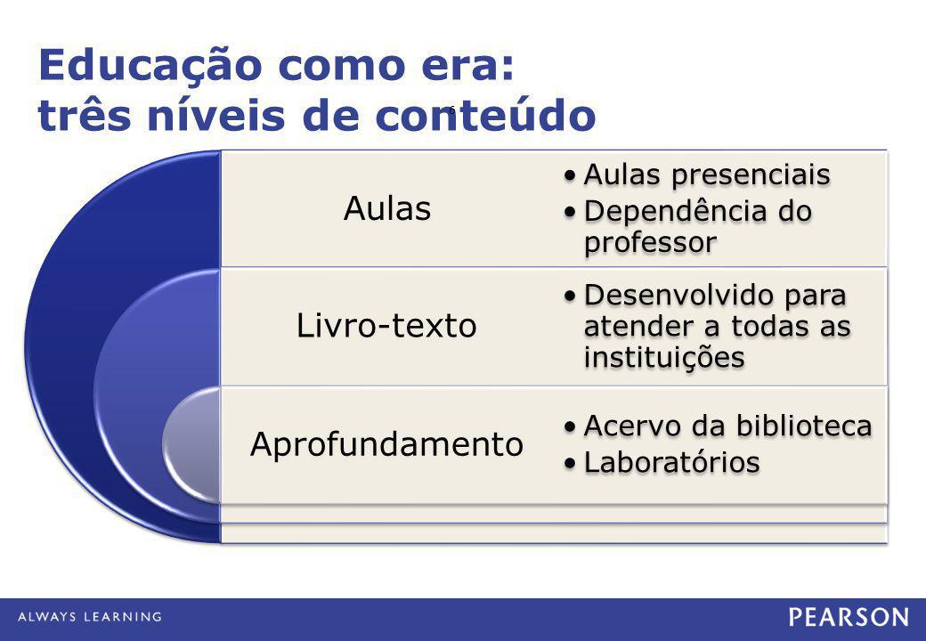 Educação como era: três níveis de conteúdo Aulas Livro-texto Aprofundamento •Aulas presenciais •Dependência do professor •Desenvolvido para atender a