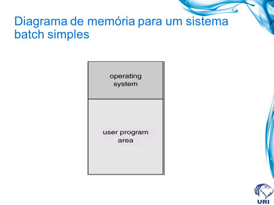 Diagrama de memória para um sistema batch simples