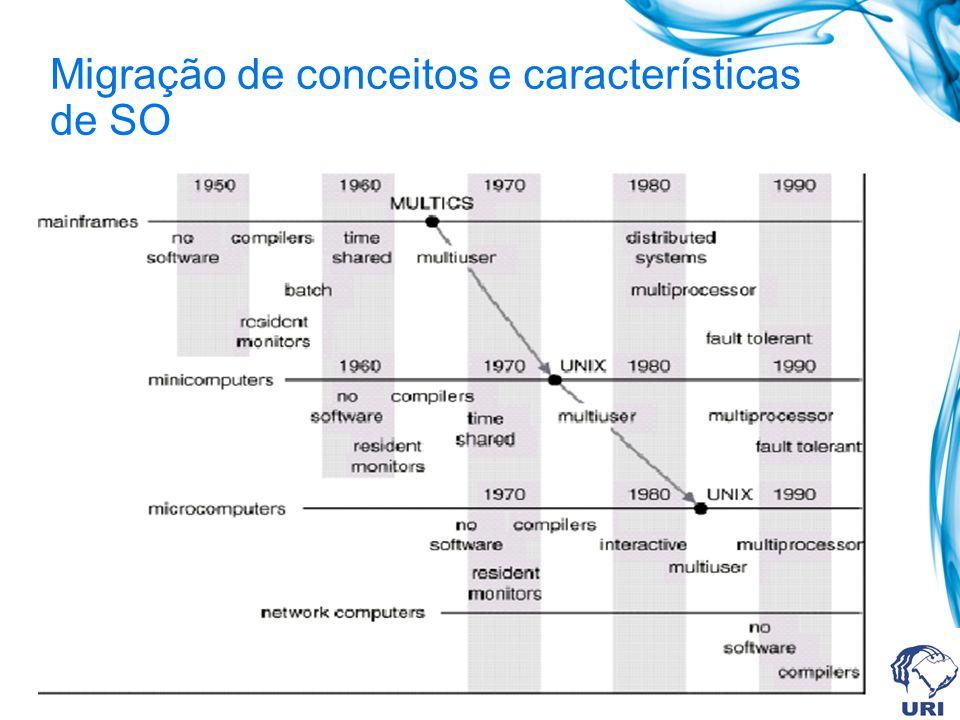 Migração de conceitos e características de SO