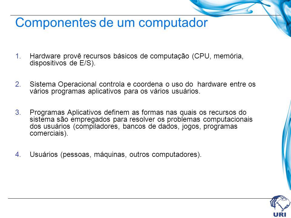 1.Hardware provê recursos básicos de computação (CPU, memória, dispositivos de E/S). 2.Sistema Operacional controla e coordena o uso do hardware entre