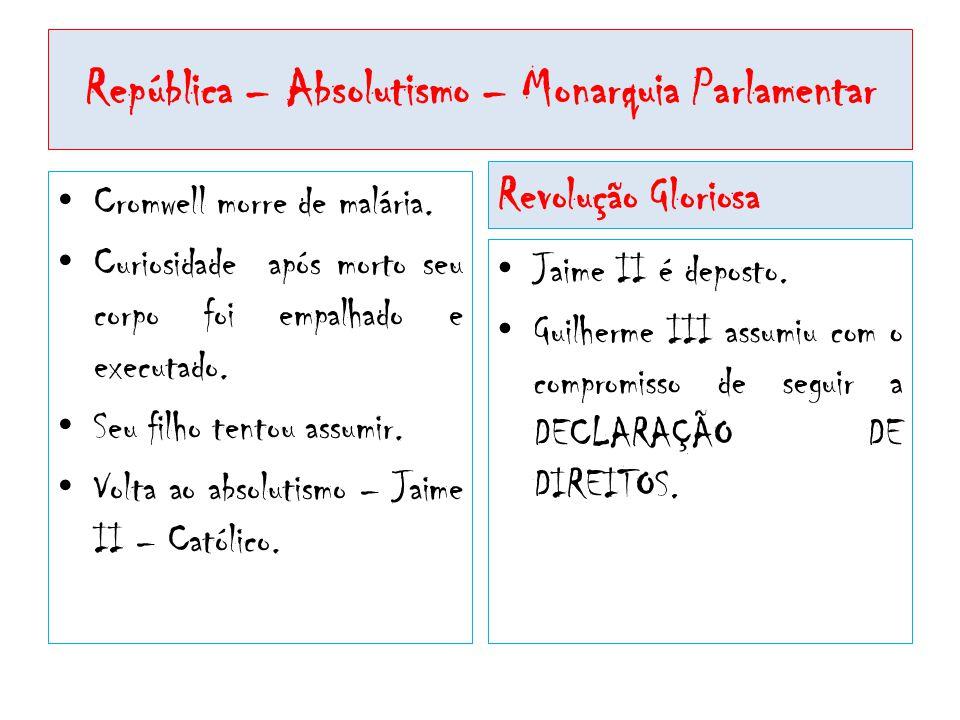 República – Absolutismo – Monarquia Parlamentar • Cromwell morre de malária. • Curiosidade após morto seu corpo foi empalhado e executado. • Seu filho