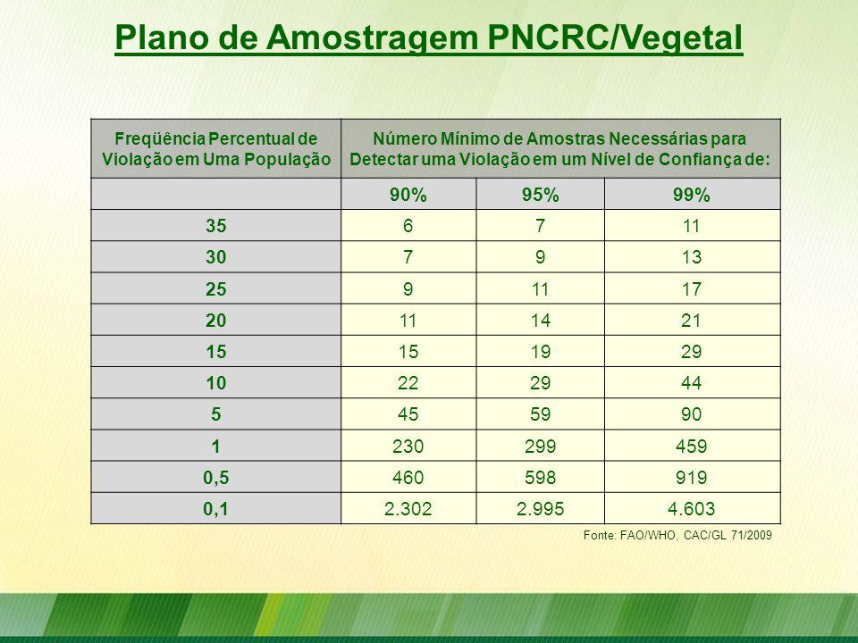 Plano de Amostragem PNCRC/Vegetal Freqüência Percentual de Violação em Uma População Número Mínimo de Amostras Necessárias para Detectar uma Violação