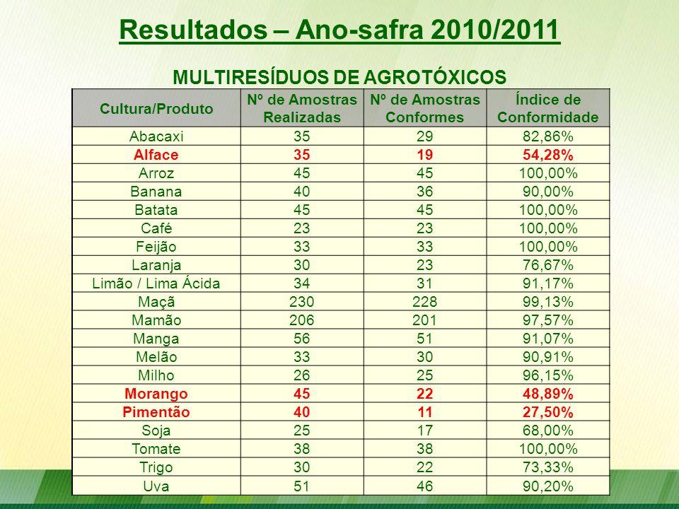 Resultados – Ano-safra 2010/2011 Cultura/Produto Nº de Amostras Realizadas Nº de Amostras Conformes Índice de Conformidade Abacaxi352982,86% Alface351