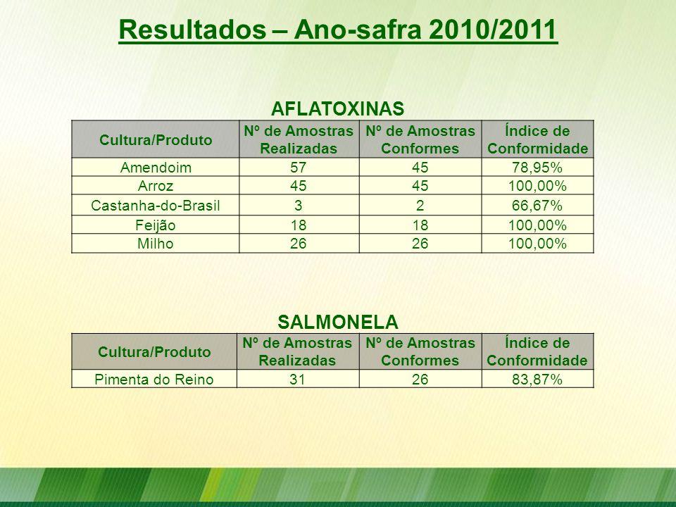 Resultados – Ano-safra 2010/2011 AFLATOXINAS Cultura/Produto Nº de Amostras Realizadas Nº de Amostras Conformes Índice de Conformidade Amendoim574578,