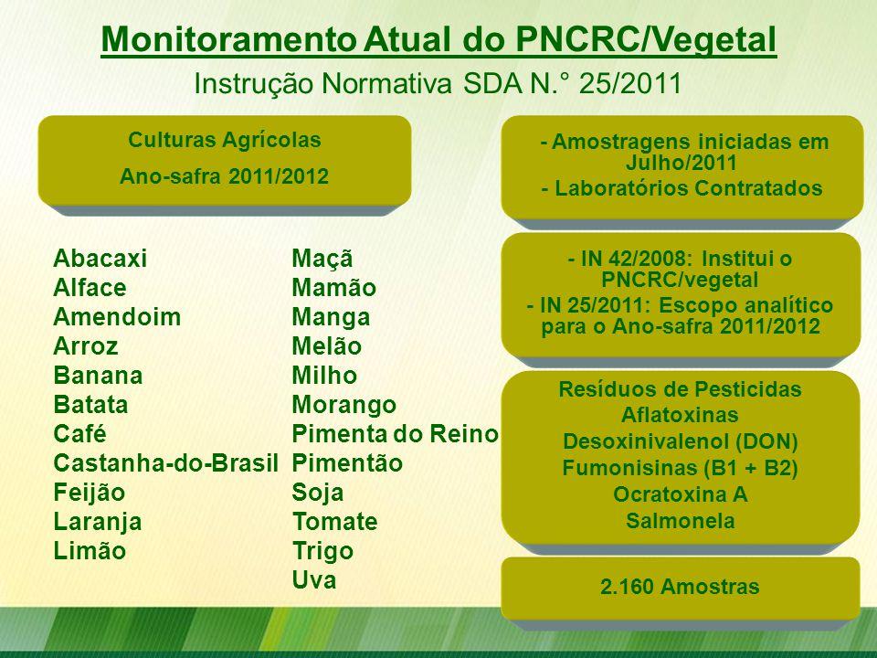 Monitoramento Atual do PNCRC/Vegetal Instrução Normativa SDA N.° 25/2011 Maçã Mamão Manga Melão Milho Morango Pimenta do Reino Pimentão Soja Tomate Tr