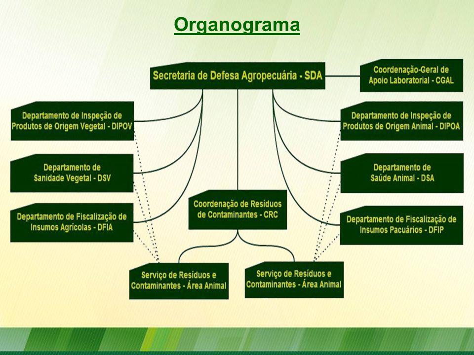 Coordenação-Geral de Apoio Laboratorial – CGAL/SDA LANAGRO's (Rede Oficial) Laboratórios Credenciados Rede Oficial de Laboratórios