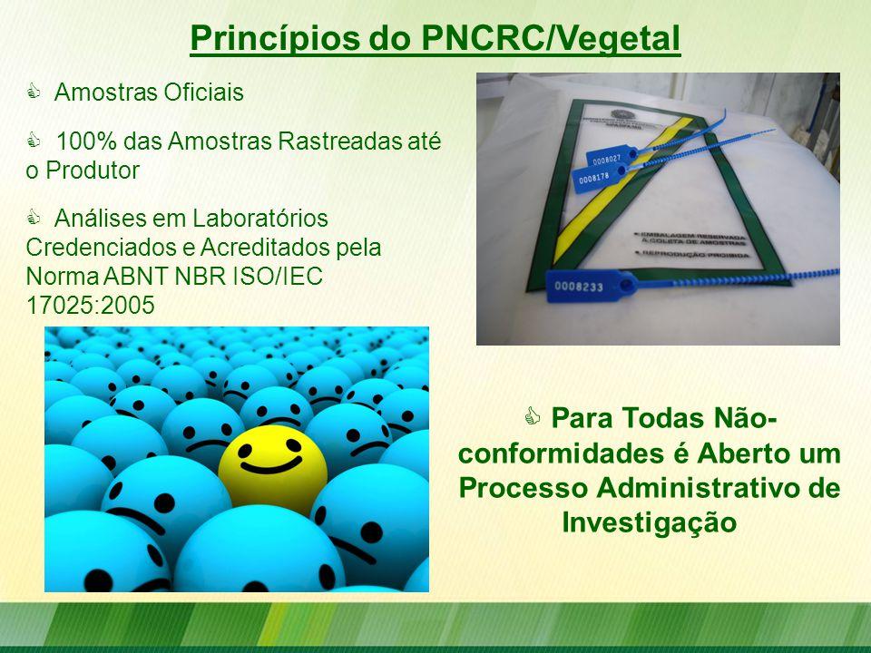 Princípios do PNCRC/Vegetal  Para Todas Não- conformidades é Aberto um Processo Administrativo de Investigação  Amostras Oficiais  100% das Amostra