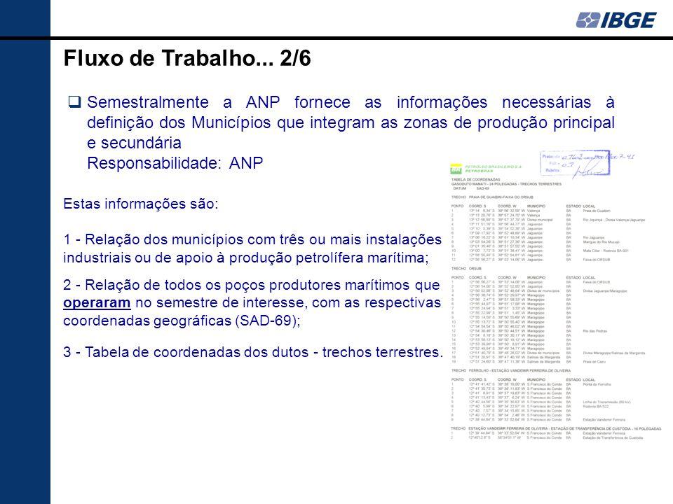 Fluxo de Trabalho... 2/6  Semestralmente a ANP fornece as informações necessárias à definição dos Municípios que integram as zonas de produção princi