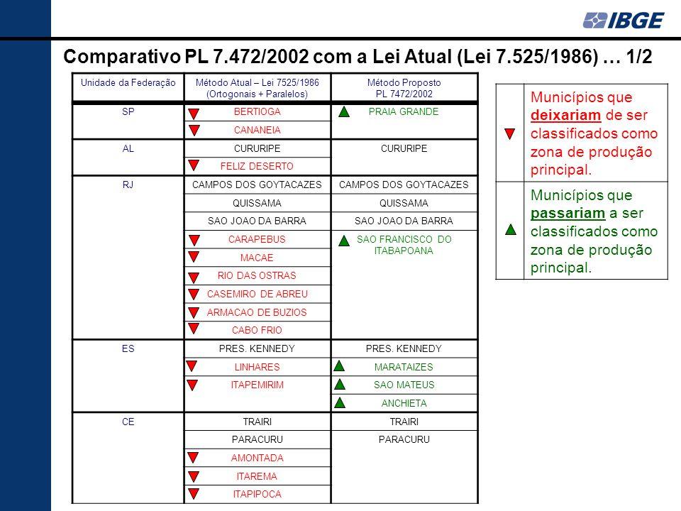 Comparativo PL 7.472/2002 com a Lei Atual (Lei 7.525/1986) … 1/2 Unidade da FederaçãoMétodo Atual – Lei 7525/1986 (Ortogonais + Paralelos) Método Prop