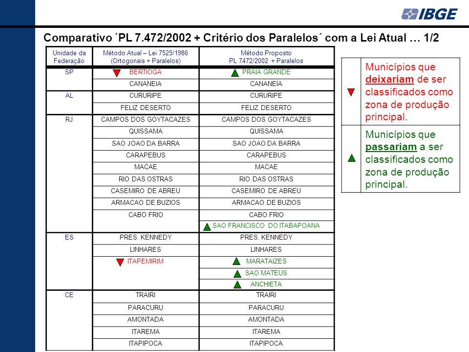 Comparativo ´PL 7.472/2002 + Critério dos Paralelos´ com a Lei Atual … 1/2 Unidade da Federação Método Atual – Lei 7525/1986 (Ortogonais + Paralelos)
