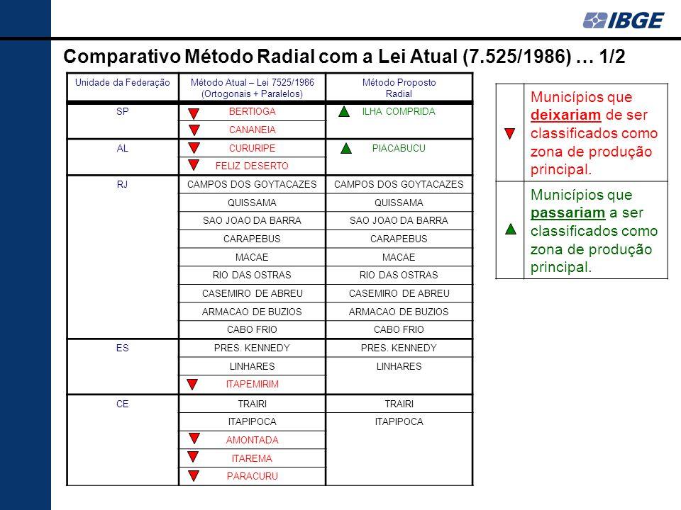 Comparativo Método Radial com a Lei Atual (7.525/1986) … 1/2 Unidade da FederaçãoMétodo Atual – Lei 7525/1986 (Ortogonais + Paralelos) Método Proposto