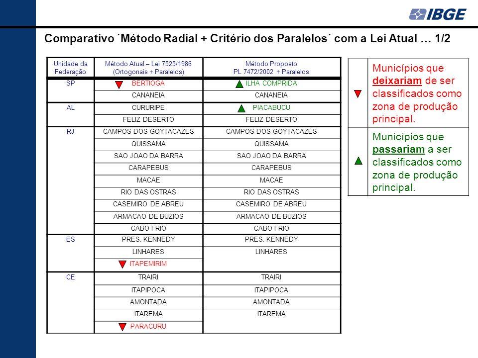 Comparativo ´Método Radial + Critério dos Paralelos´ com a Lei Atual … 1/2 Unidade da Federação Método Atual – Lei 7525/1986 (Ortogonais + Paralelos)