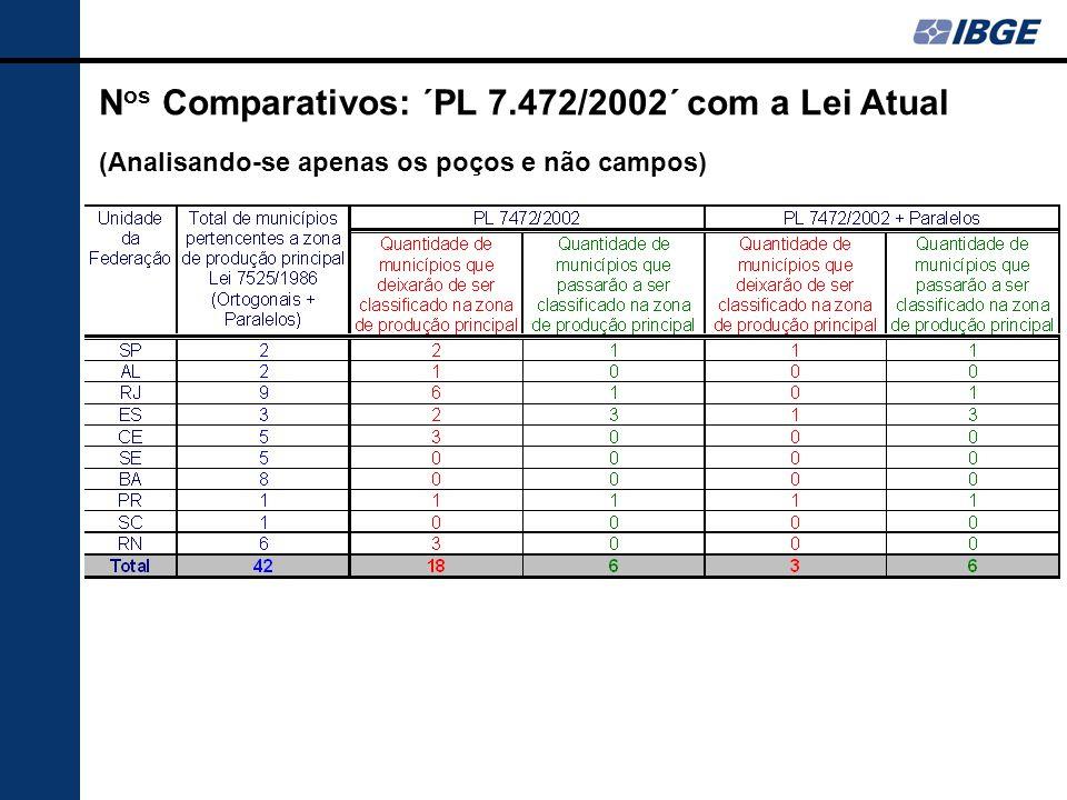 N os Comparativos: ´PL 7.472/2002´ com a Lei Atual (Analisando-se apenas os poços e não campos)