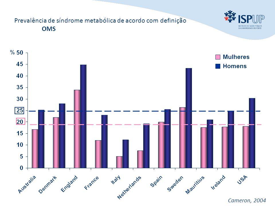 INTRODUÇÃO OBJECTIVOS MÉTODOS RESULTADOS CONCLUSÃO % Prevalência de síndrome metabólica de acordo com definição OMS Mulheres Homens Cameron, 2004