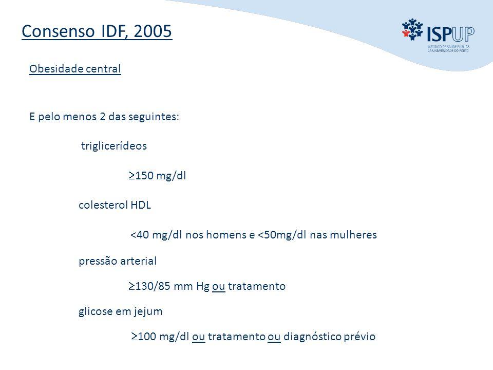 INTRODUÇÃO OBJECTIVOS MÉTODOS RESULTADOS CONCLUSÃO Consenso IDF, 2005 Obesidade central E pelo menos 2 das seguintes: triglicerídeos  150 mg/dl colesterol HDL <40 mg/dl nos homens e <50mg/dl nas mulheres pressão arterial  130/85 mm Hg ou tratamento glicose em jejum  100 mg/dl ou tratamento ou diagnóstico prévio