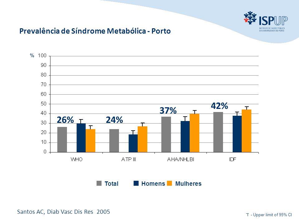 INTRODUÇÃO OBJECTIVOS MÉTODOS RESULTADOS CONCLUSÃO Prevalência de Síndrome Metabólica - Porto MulheresHomensTotal % - Upper limit of 95% CI 24%26% 37% 42% Santos AC, Diab Vasc Dis Res 2005