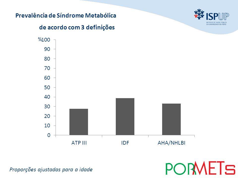 INTRODUÇÃO OBJECTIVOS MÉTODOS RESULTADOS CONCLUSÃO Proporções ajustadas para a idade % Prevalência de Síndrome Metabólica de acordo com 3 definições %