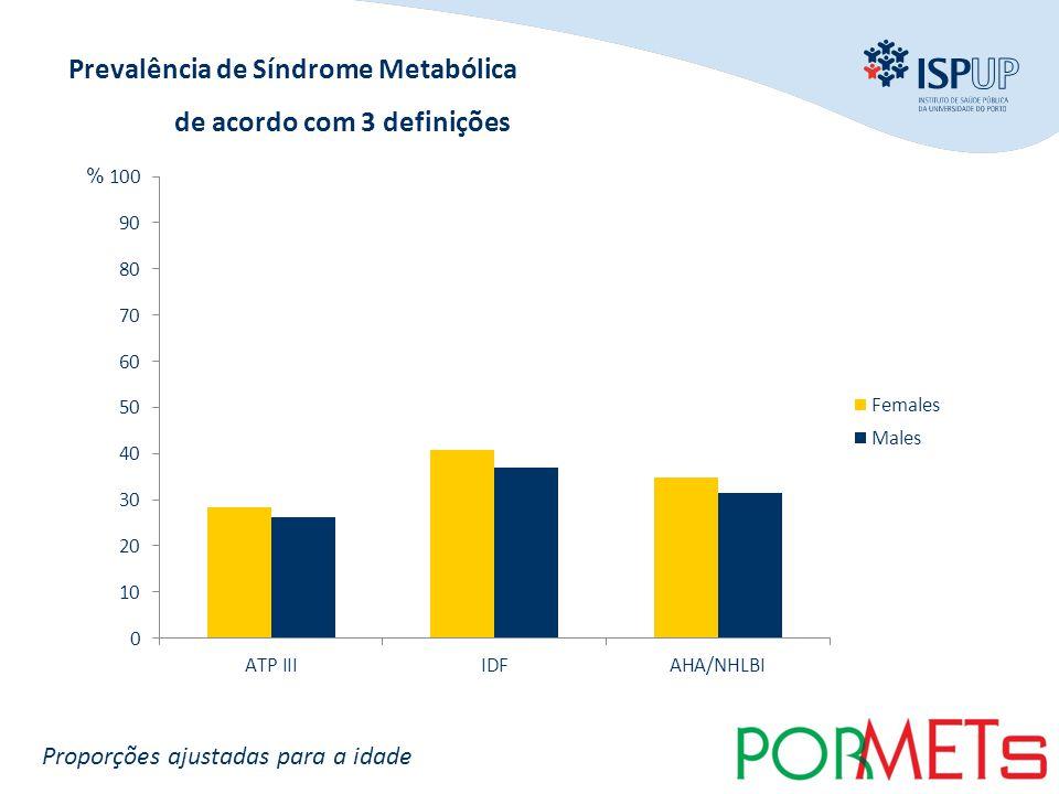 INTRODUÇÃO OBJECTIVOS MÉTODOS RESULTADOS CONCLUSÃO % Prevalência de Síndrome Metabólica de acordo com 3 definições Proporções ajustadas para a idade