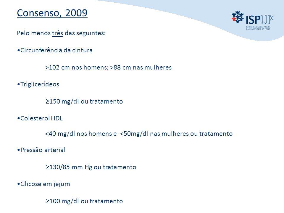 INTRODUÇÃO OBJECTIVOS MÉTODOS RESULTADOS CONCLUSÃO Consenso, 2009 Pelo menos três das seguintes: •Circunferência da cintura >102 cm nos homens; >88 cm nas mulheres •Triglicerídeos  150 mg/dl ou tratamento •Colesterol HDL <40 mg/dl nos homens e <50mg/dl nas mulheres ou tratamento •Pressão arterial  130/85 mm Hg ou tratamento •Glicose em jejum  100 mg/dl ou tratamento