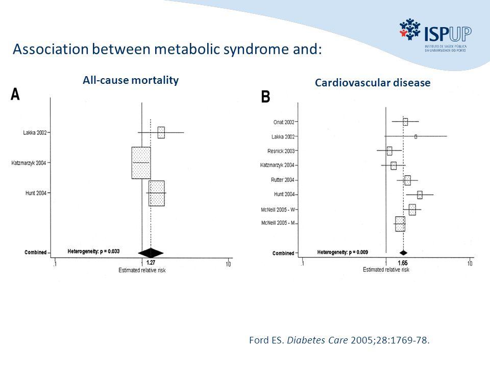 INTRODUÇÃO OBJECTIVOS MÉTODOS RESULTADOS CONCLUSÃO Association between metabolic syndrome and: All-cause mortality Cardiovascular disease Ford ES.