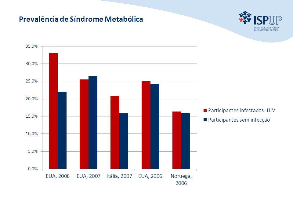 INTRODUÇÃO OBJECTIVOS MÉTODOS RESULTADOS CONCLUSÃO Prevalência de Síndrome Metabólica